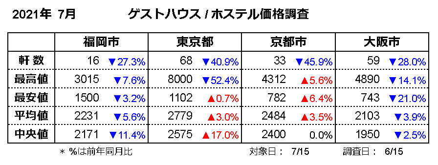 ゲストハウス価格調査2021年7月(対象日7/15、調査日6/15)