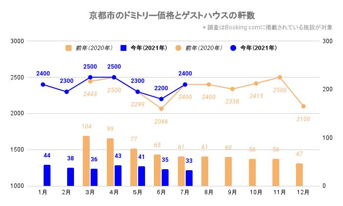 京都市のドミトリー価格とゲストハウス/ホステルの軒数(京都_2020_3-2021_7)