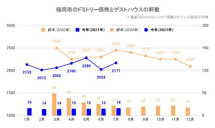 福岡市のドミトリー価格とゲストハウス/ホステルの軒数(福岡_2020_3-2021_7)