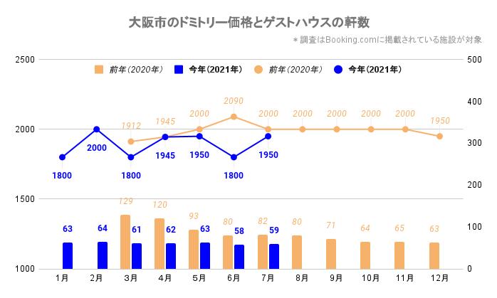 大阪市のドミトリー価格とゲストハウス/ホステルの軒数(大阪_2020_3-2021_7)