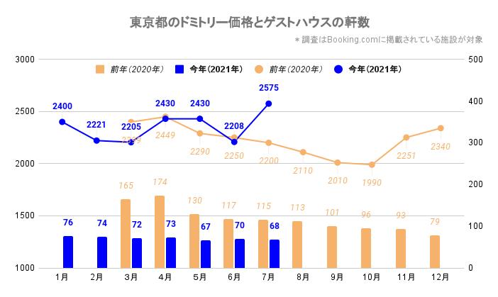 東京都のドミトリー価格とゲストハウス/ホステルの軒数(東京_2020_3-2021_7)