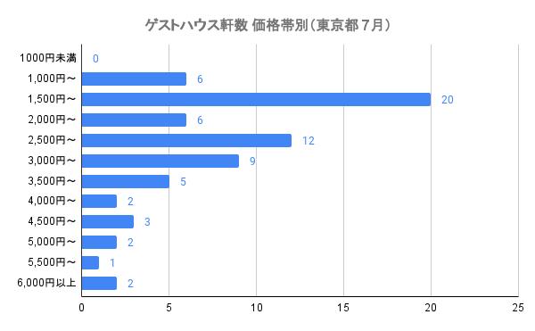 ゲストハウス軒数 価格帯別(東京都 7月)