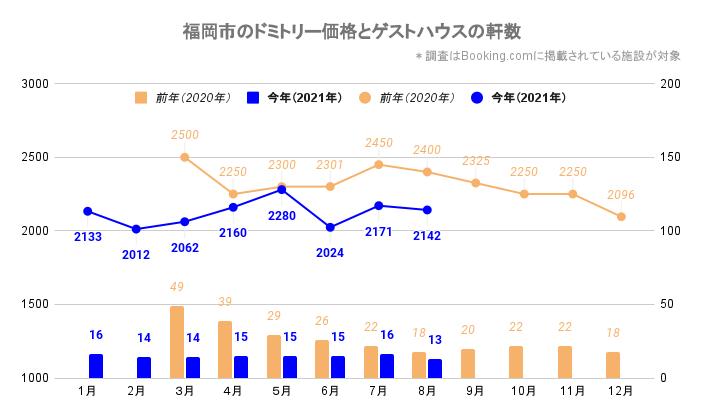 福岡市のドミトリー価格とゲストハウス/ホステルの軒数(福岡_2020_3-2021_8)