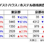 ゲストハウス価格調査2021年8月(対象日8/16、調査日7/15)