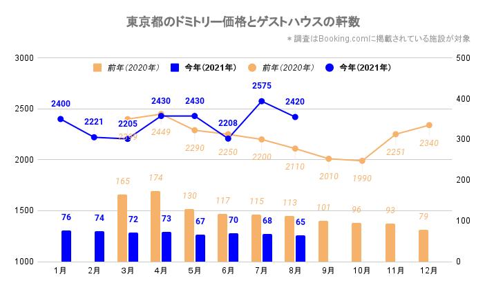東京都のドミトリー価格とゲストハウス/ホステルの軒数(東京_2020_3-2021_8)
