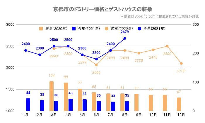 京都市のドミトリー価格とゲストハウス/ホステルの軒数(京都_2020_3-2021_8)