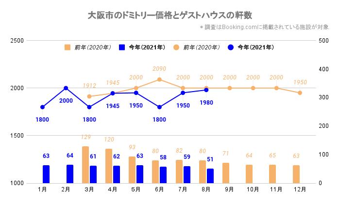 大阪市のドミトリー価格とゲストハウス/ホステルの軒数(大阪_2020_3-2021_8)