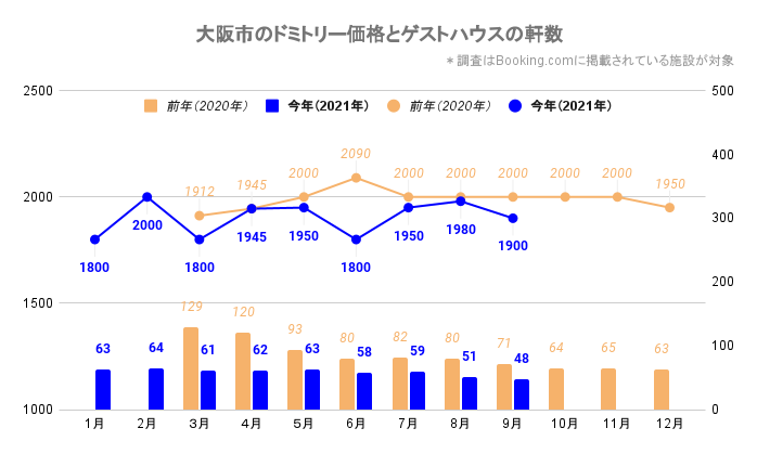 大阪市のドミトリー価格とゲストハウス/ホステルの軒数(大阪_2020_3-2021_9)