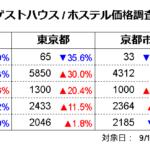 ゲストハウス価格調査2021年9月(対象日9/15、調査日8/15)