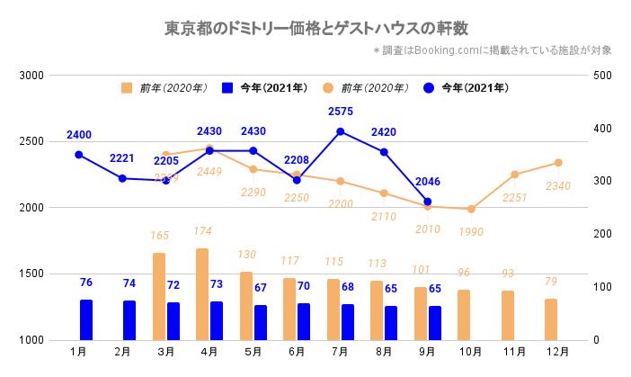 東京都のドミトリー価格とゲストハウス/ホステルの軒数(東京_2020_3-2021_9)