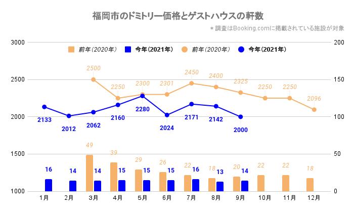 福岡市のドミトリー価格とゲストハウス/ホステルの軒数(福岡_2020_3-2021_9)