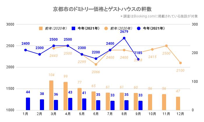 京都市のドミトリー価格とゲストハウス/ホステルの軒数(京都_2020_3-2021_9)
