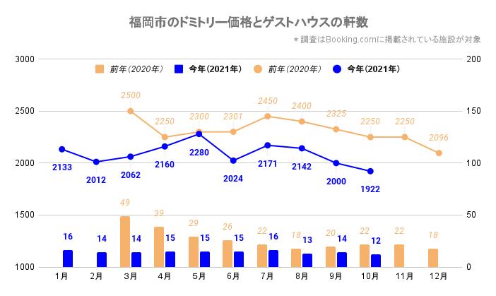 福岡市のドミトリー価格とゲストハウス/ホステルの軒数(福岡_2020_3-2021_10)