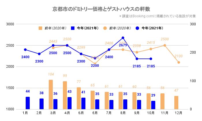 京都市のドミトリー価格とゲストハウス/ホステルの軒数(京都_2020_3-2021_10)