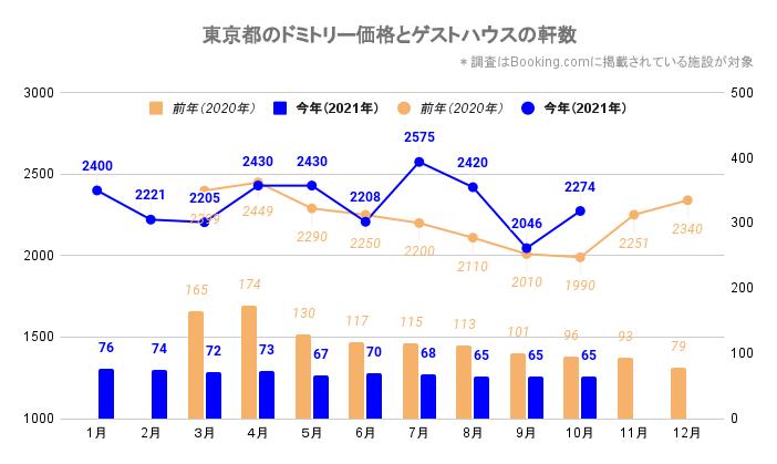 東京都のドミトリー価格とゲストハウス/ホステルの軒数(東京_2020_3-2021_10)