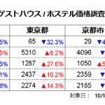 ゲストハウス価格調査2021年10月(対象日10/18、調査日9/15)