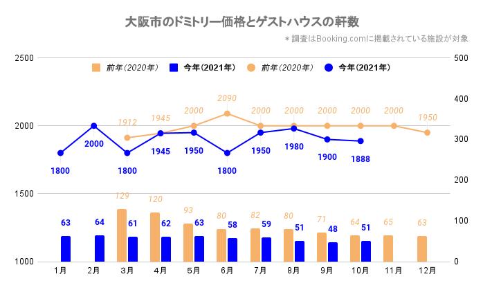 大阪市のドミトリー価格とゲストハウス/ホステルの軒数(大阪_2020_3-2021_10)