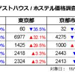 ゲストハウス価格調査2021年11月(対象日11/15、調査日10/15)